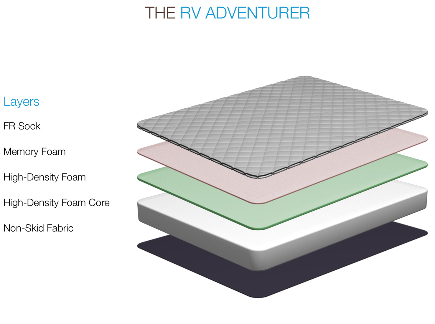 Parklane RV - The Adventurer Memory Foam RV Mattress