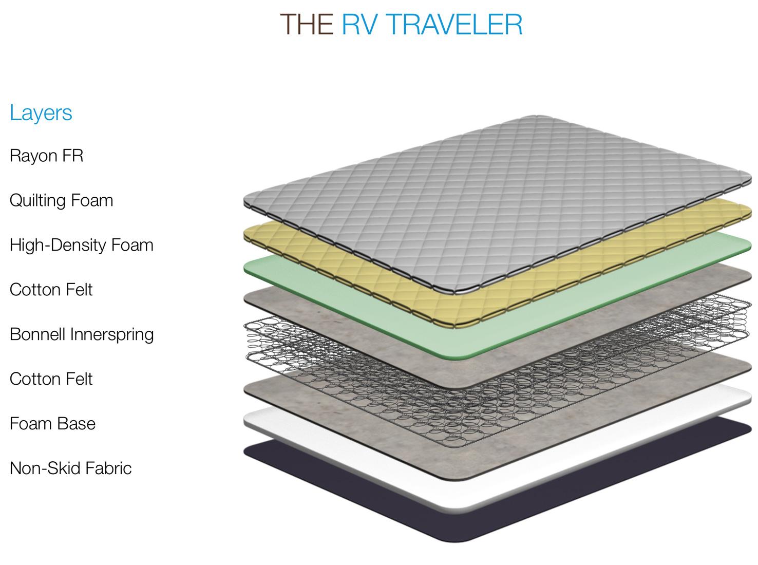 ... The Traveler RV Mattress - RIQ ... - Parklane RV - The Traveler RV Innerspring Mattress